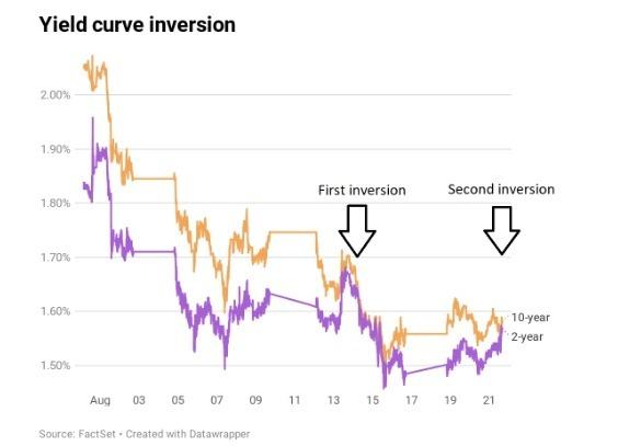 週三 10 年期與 2 年期美債殖利率倒掛二度暫現。(圖片:翻攝 CNBC)