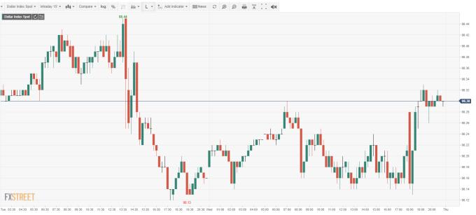 USD INDEX 15 分鐘線 (來源: FXSTREET