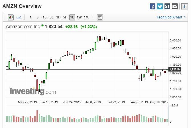 亞馬遜股價走勢 (圖片: Investing)