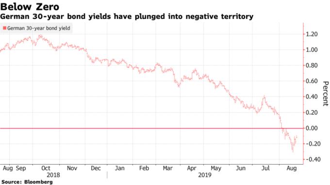 德國 30 年期公債殖利率八月初已跌到負值區。(來源:Bloomberg)
