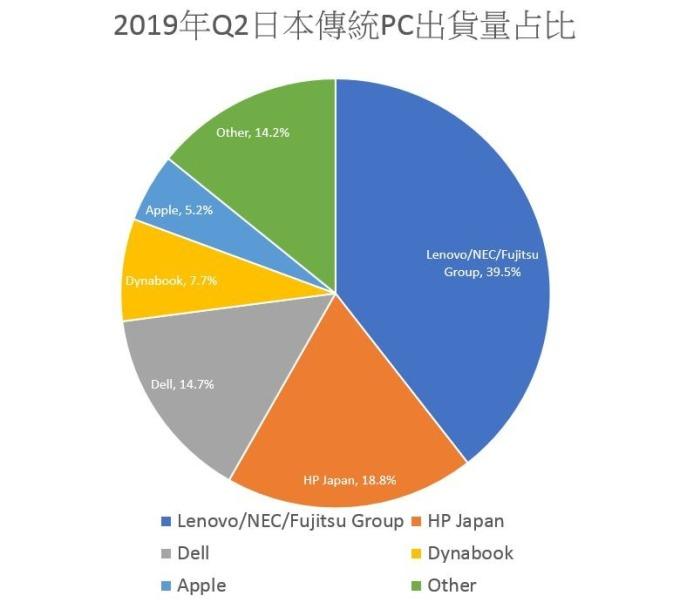 (資料來源:IDC Japan) (圖:鉅亨網)