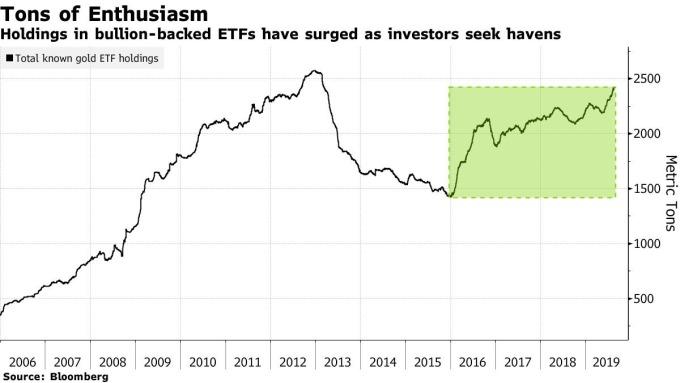 ETF 黃金持倉量 圖片:Bloomberg
