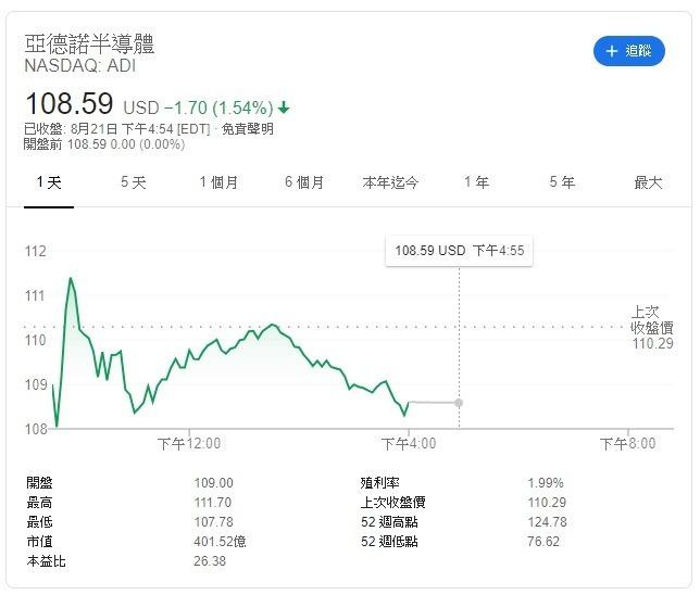 雅德諾股價江波圖 圖片:Google