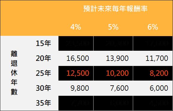 資料來源:「鉅亨買基金」整理。