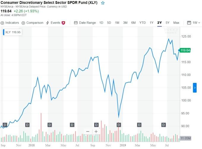 SPDR 消費者非必需品類股 ETF (XLY-US) 走勢 (圖:Yahoo Finance)