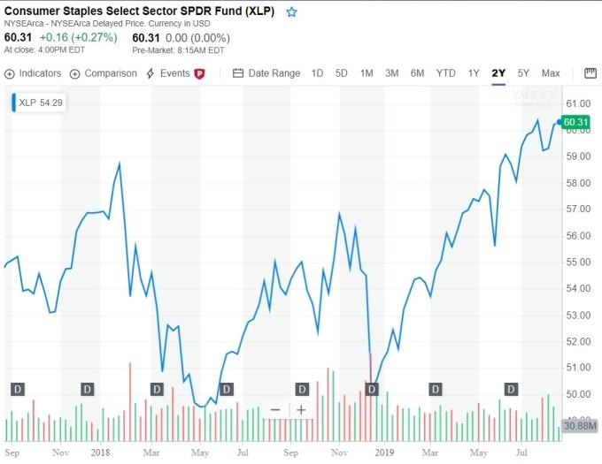 SPDR消費者日常必需品類股 ETF (XLP-US)  (圖:Yahoo Finance)