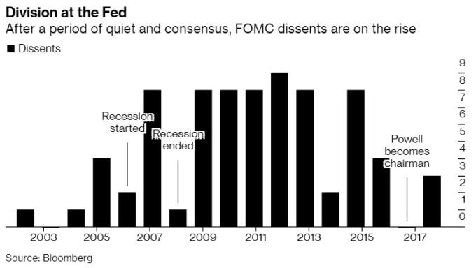 FOMC 票委中反對降息的人數正在上升 圖片:Bloomberg