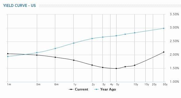 美債 10 年期走勢 (圖片: MarketWatch)