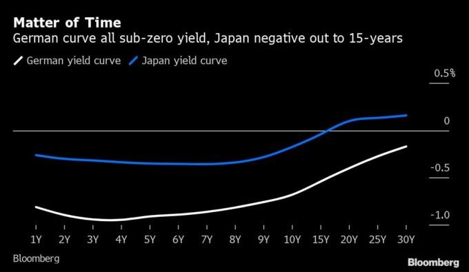 繼德傎各年期殖利率淪為負值後,日債 15 年期內殖利率也淪為負值。(來源:Bloomberg)