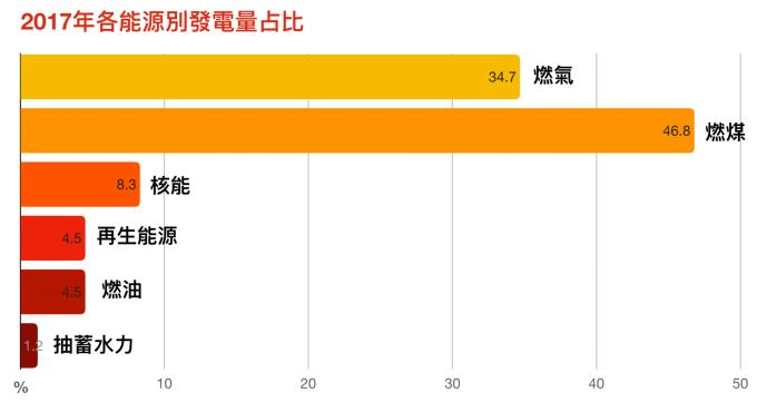 資料來源│台大風險中心依經濟部能源局資料計算 圖說重製│林洵安