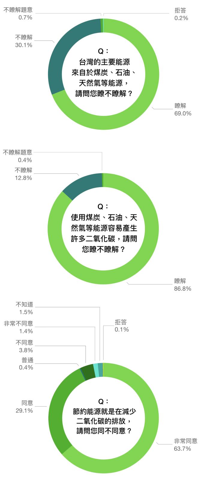 資料來源│邁向低碳社會的行為與制度轉型研究 圖說重製│林洵安