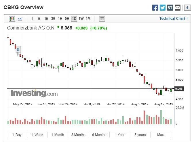 德國商業銀行 8 月股價跌至歷史新低 (圖:Investing.com)
