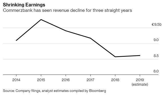 德國商業銀行營收連續 3 年下滑 (圖:Bloomberg)