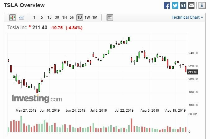特斯拉股價日線圖 (圖片: Investing)