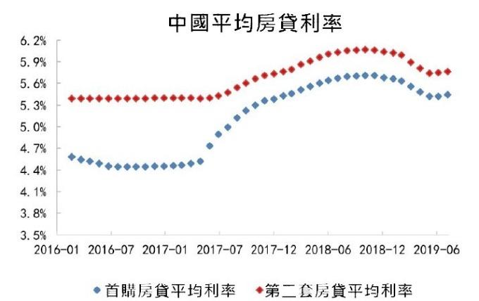 (資料來源:中國方正證券)7月份中國首購平均房貸利率為5.44%,第二套平均房貸利率為5.76%。
