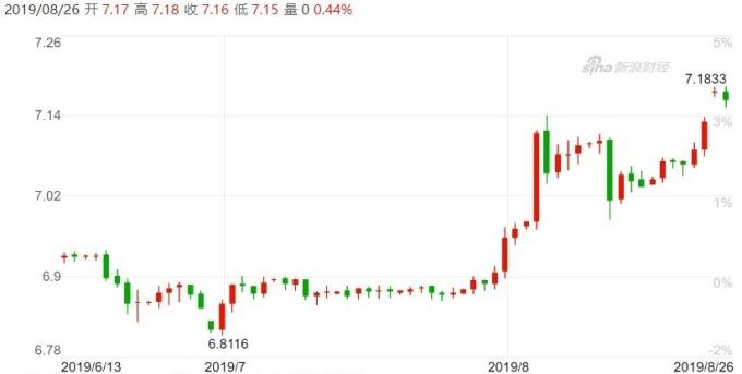 (資料來源:新浪財經)離岸人民幣日線走勢