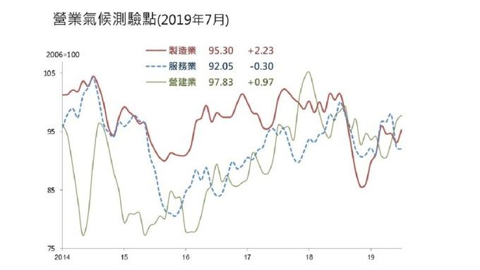 7月營業氣候二升一降 營建業連3月上揚