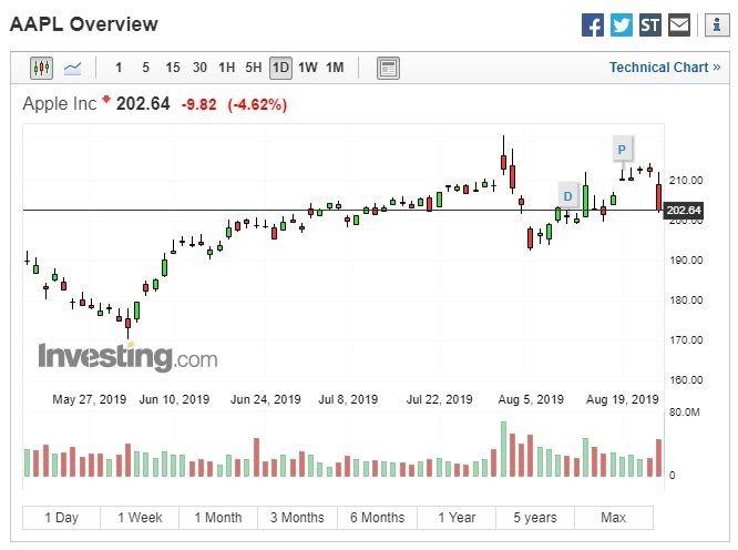 蘋果股價走勢 (圖:Investing.com)
