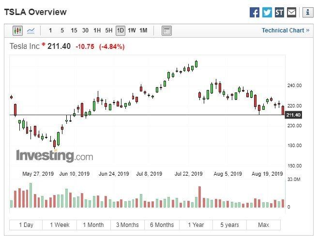 特斯拉股價走勢 (圖:Investing.com)