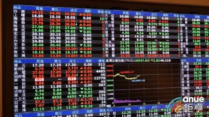 富邦期貨:多空可操作 第四季可藉由股票期貨成為贏家