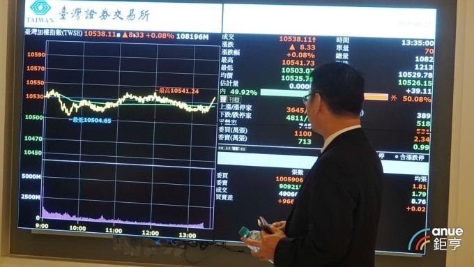 台股大跌183點摜破年線 外資賣超143億元 但布局蘋概股