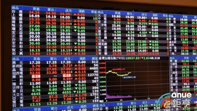 〈美中貿易戰惡化〉台股重挫183點 政府基金擴大買超 8月以來斥資257億