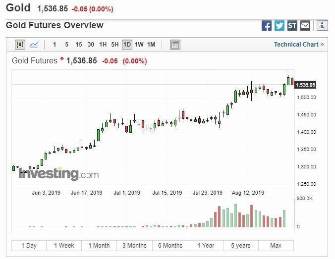 黃金日線圖(圖片:Investing)