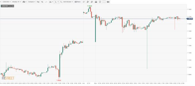 USD/CNH 15分鐘線 (來源:FXSTREET)