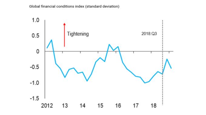 全球金融條件指數(來源:IMF)