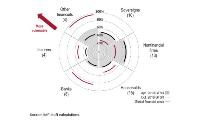 不同時期各單位金融風險程度 紅: 2008 年 灰:2019 年 4 月 黑:2018 年 10 月(來源:IMF)