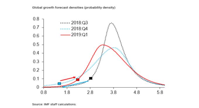 全球 GDP 機率分布曲線  2019 年第一季 (紅線)2018 年第四季 (藍線)2018 年第三季(黑線)(來源:IMF)