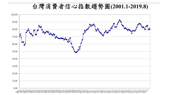 失業率上揚+放無薪假人數攀高 就業信心調查創逾8年半新低