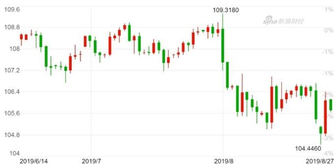 美元指數日線走勢 圖片:新浪財經