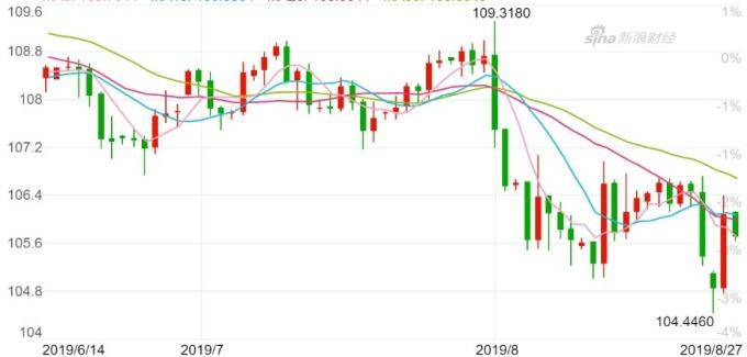 美元兌日圓日線走勢圖 圖片:新浪財經
