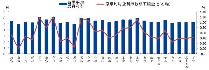 (資料來源: wind)7 月中國各地首購房貸利率與新下限比較