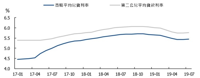 (資料來源: wind)