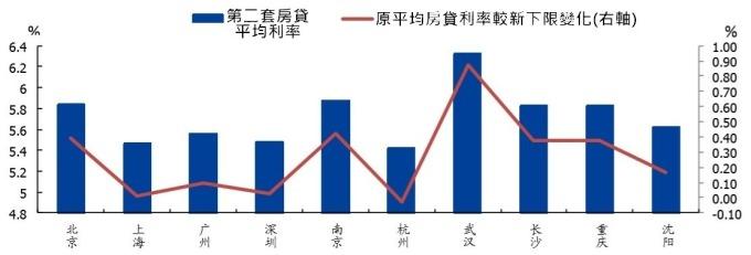 (資料來源: wind)7 月中國各地第二套房貸利率與新下限比較