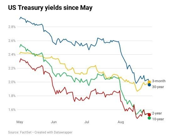 美債殖利率自五月起開始走跌,10 年期與 2 年期美債殖利率利差擴大,倒掛加劇,經濟恐慌襲來,拖累週二每股四大指數收跌。(圖片:翻攝 CNBC)