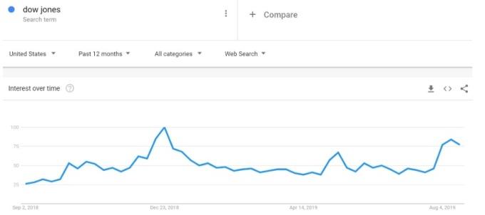 「道瓊」登上美國 Google 熱門關鍵字。(圖片:翻攝 marketwatch)
