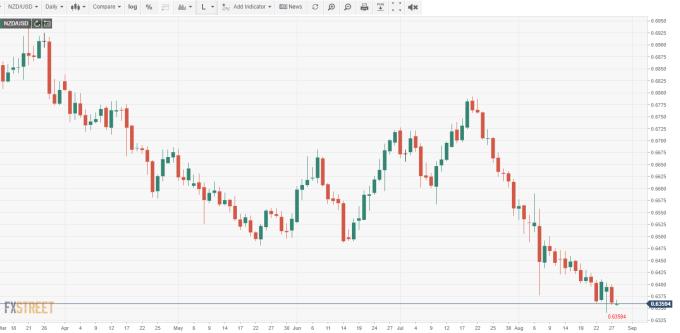 NZD/USD 日線 (來源:FXSTREET)