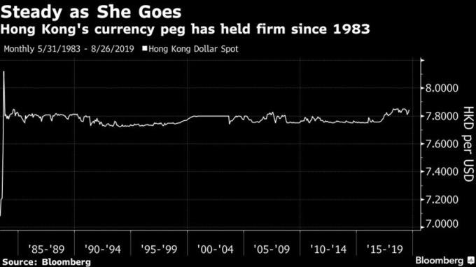 港幣自 1983 年實施聯繫匯制以來,港幣兌美元一直持穩在 7.75-7.85 之間。(來源:Bloomberg)