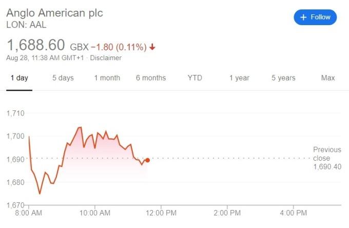 戴比爾斯母公司當日股價 (圖:Google)