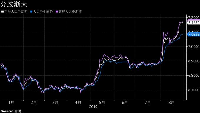 藍:官方人民幣中間價 白:在岸人民幣即期價 紫:離岸人民幣即期價 圖片:Bloomberg