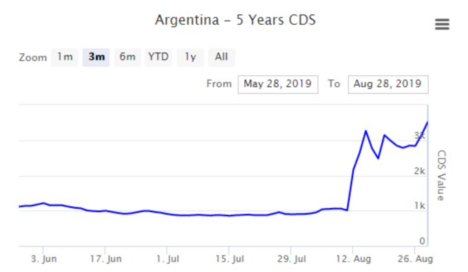 阿根廷 5 年期 CDS (來源: World government bond)