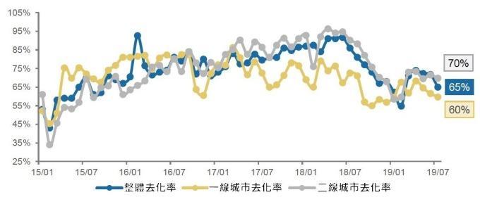 資料來源: 克而瑞,中國新建案去化率