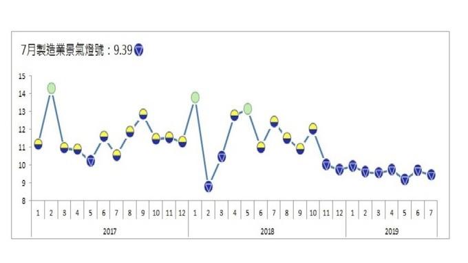 7月製造業景氣連續亮第9顆藍燈。(圖:台經院提供)