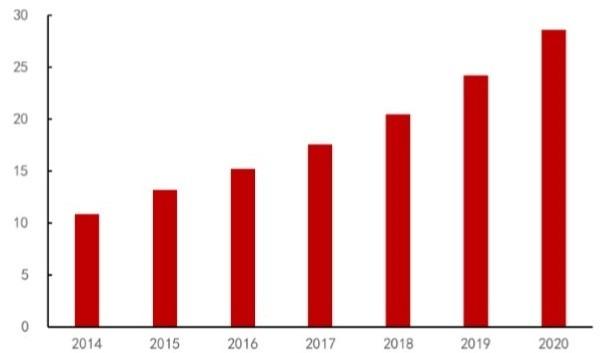 資料來源: 旭日大數據) 全球手機音圈馬達需求量 (億顆)