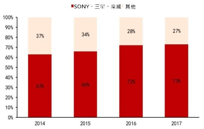 (資料來源: yole)Top3 廠商與其它廠 CIS 市占率