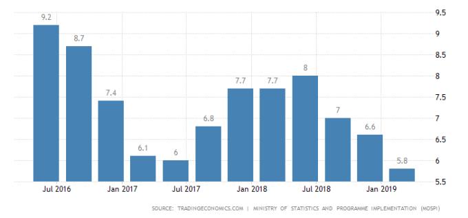 印度 GDP 年增率表現 圖片:tradingeconomics