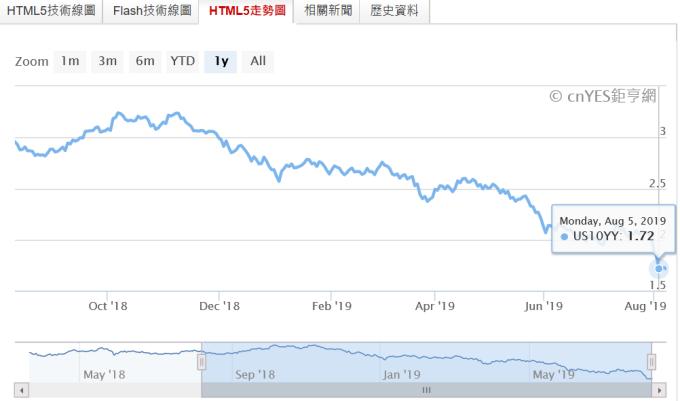 (圖一:美國 10 年期公債殖利率曲線圖,鉅亨網)